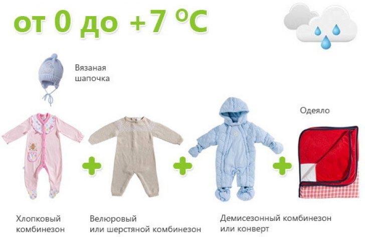 Как одевать ребенка 6-12 месяцев осенью